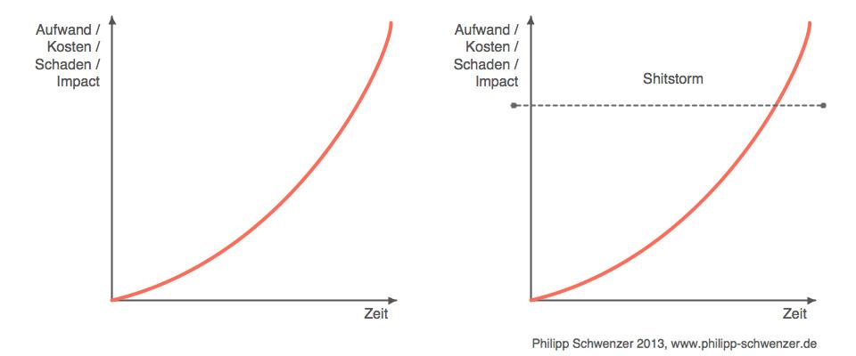 Vorbeugen: Timing vs. Shitstorm